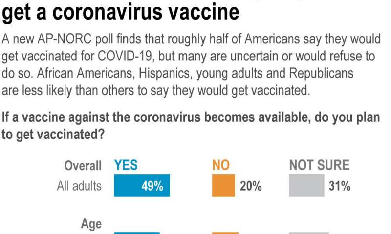 AP-NORC poll: Half of Americans would get a COVID-19 vaccine