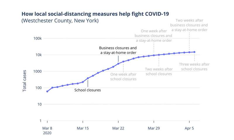 Crowdsourcing site collects county-level policy data to inform decisions about easing social-distancing