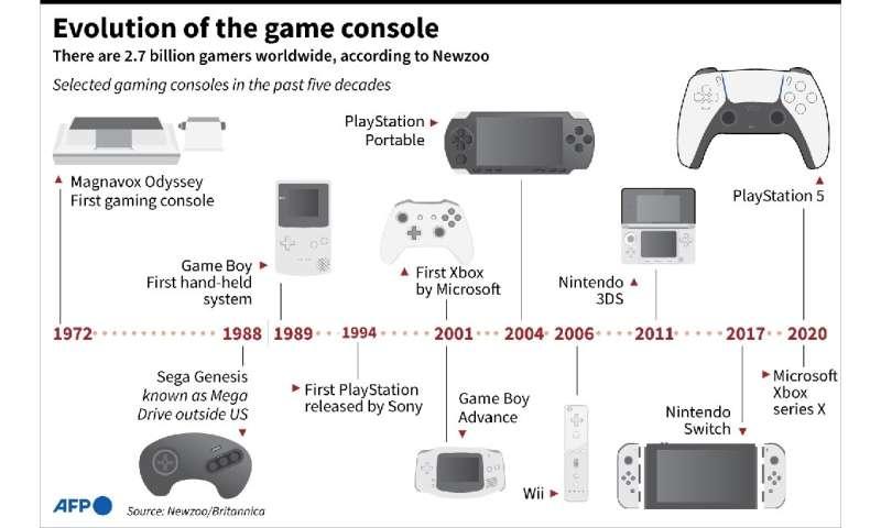 Evolusi konsol game