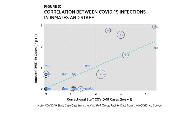 First research findings measure COVID-19 prevalence in U.S. prisons, jails