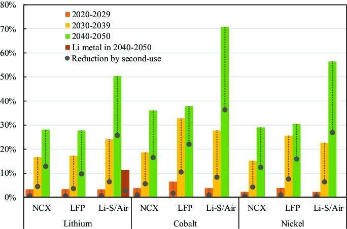Permintaan material masa depan untuk baterai berbasis litium otomotif