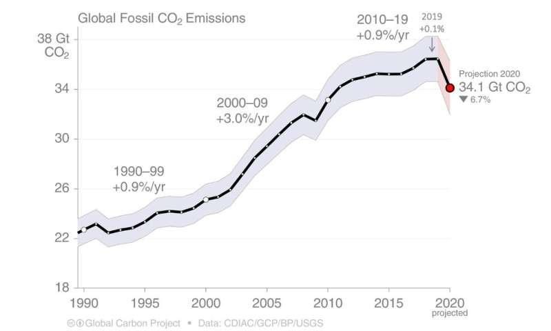 Global emissions are down by an unprecedented 7% — but don't start celebrating just yet