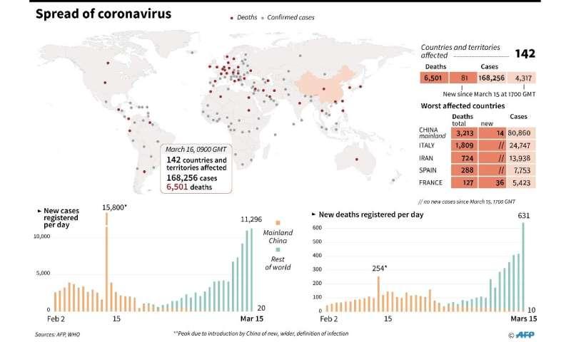 Global spread of coronavirus