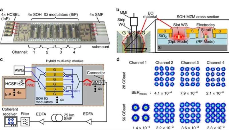 Hybrid multi-chip assembly of optical communication engines via 3-dimensional (3-D) nanolithography