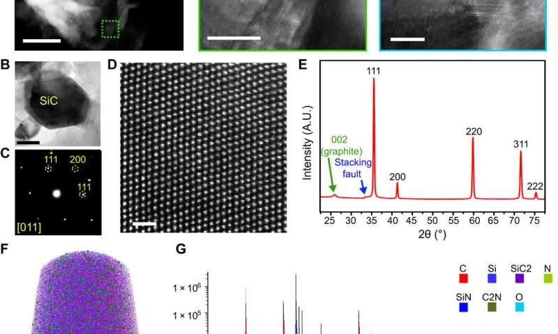 Laser writing of nitrogen-doped silicon carbide for biological modulation