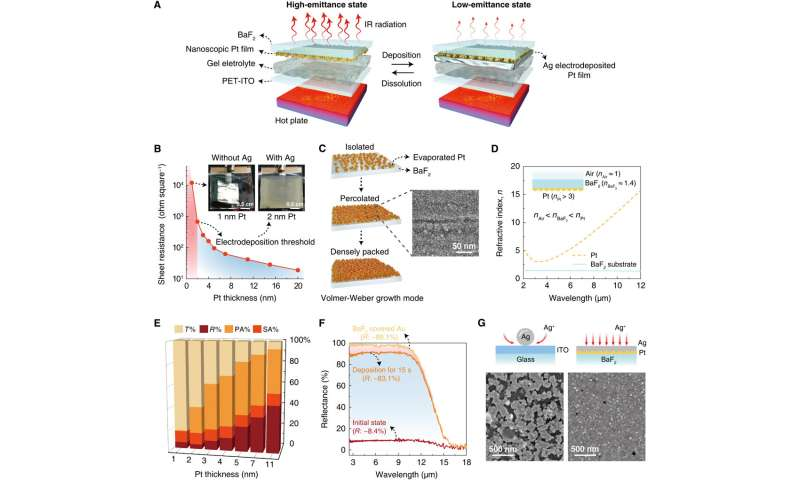 Manipulating metals for adaptive camouflage