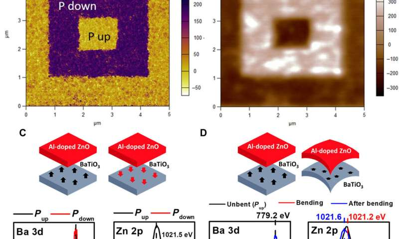 Mechanically controlled nonlinear dielectrics