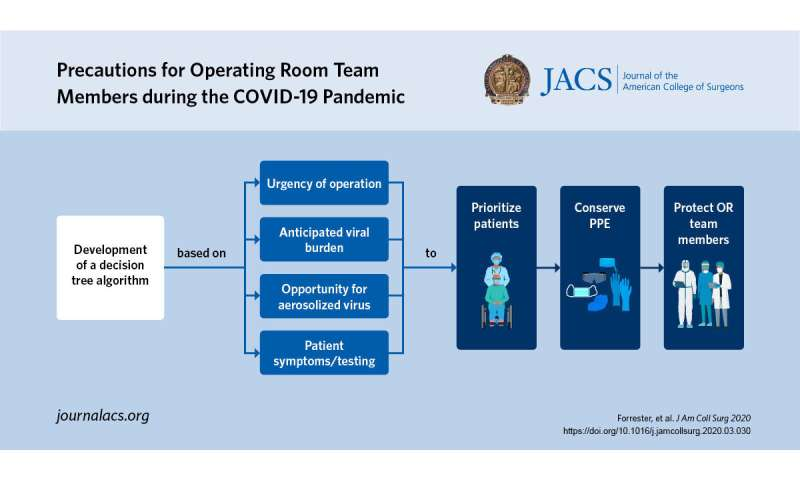 New algorithm aims to protect surgical team members against infection with COVID-19 virus