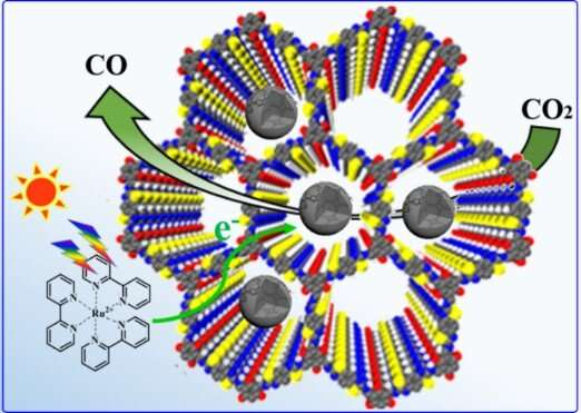 New study sheds light on designing of COF-based heterogeneous catalysts for selective CO2 photoreduction