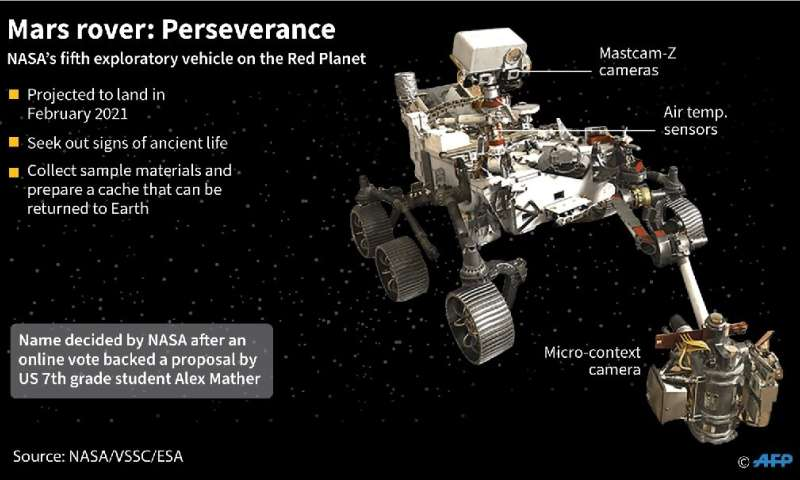 Perseverance is expected to spend one Mars year (or about 687 Earth days) on the planet's surface collecting rock and soil sampl
