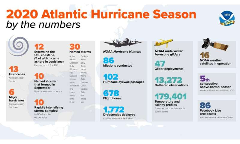 Record-breaking Atlantic hurricane season draws to an end