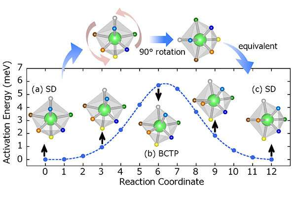 Room-temperature superionic conduction achieved using pseudorotation of hydride complexes