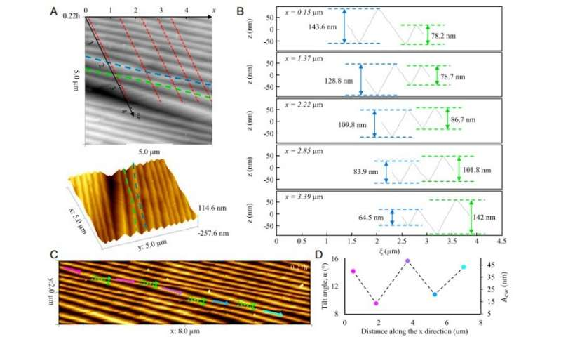 Self-emitted surface corrugations in dynamic fracture of silicon single crystal
