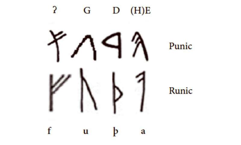 Shillings, gods and runes: clues in language suggest a Semitic superpower in ancient northern Europe