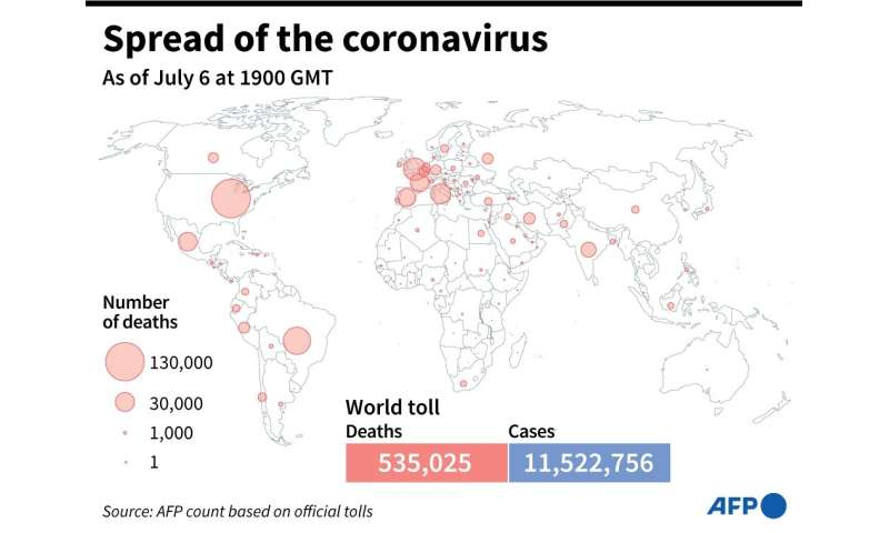 World map showing official number of coronavirus deaths per country, as of July 6, 2020 at 1900 GMT