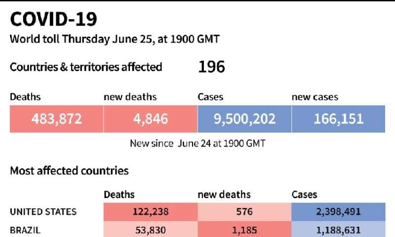 World toll of coronavirus infections and deaths, as of June 25, 2020 at 1900 GMT