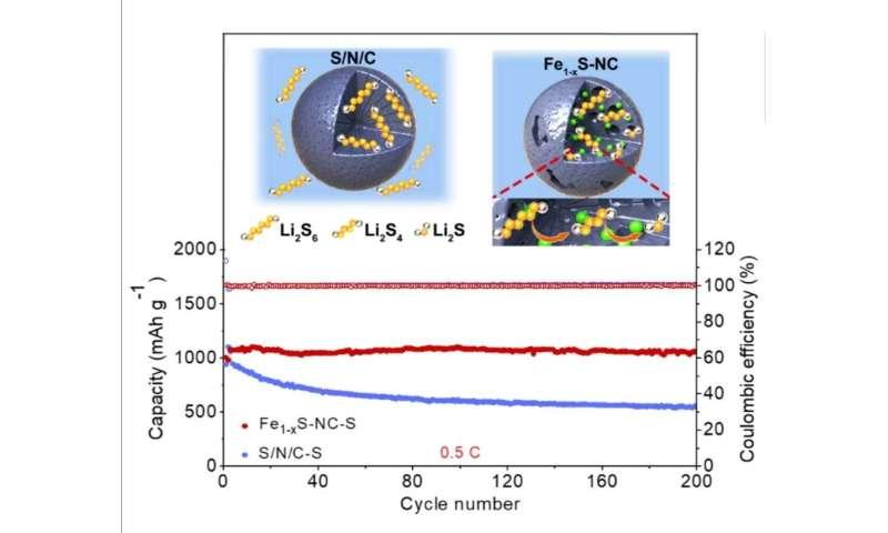 Scientists develop high-performance lithium-sulfur batteries