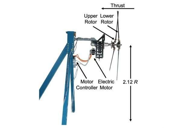 Eksperimen, hasil simulasi mengungkapkan bagaimana rotor helikopter koaksial yang berputar-putar dapat menyebabkan hover yang lebih tenang