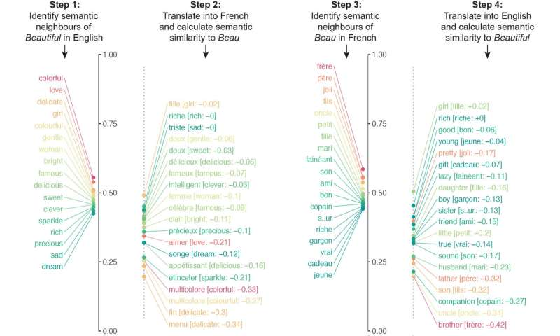 Machine learning reveals role of culture in shaping meanings of words
