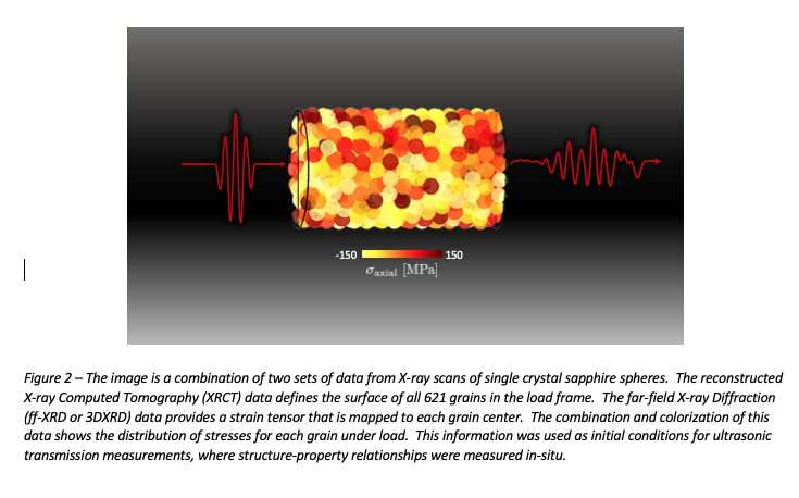 Researchers catch a wave to determine how forces control granular material properties