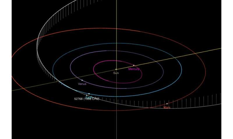 Asteroid visiting Earth's neighborhood brings its own face mask