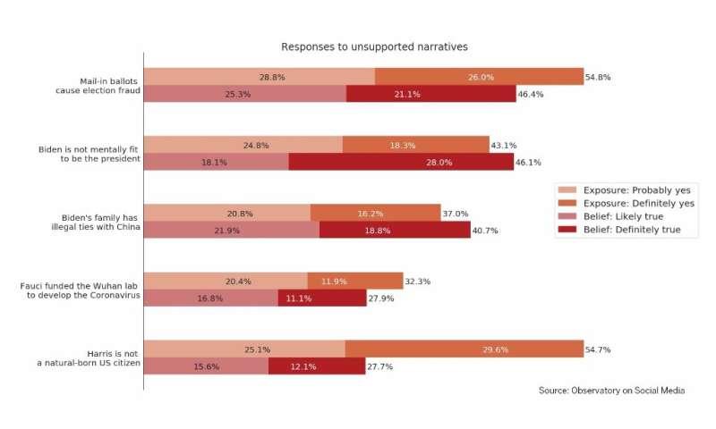 Many Americans believe false election narratives, survey shows