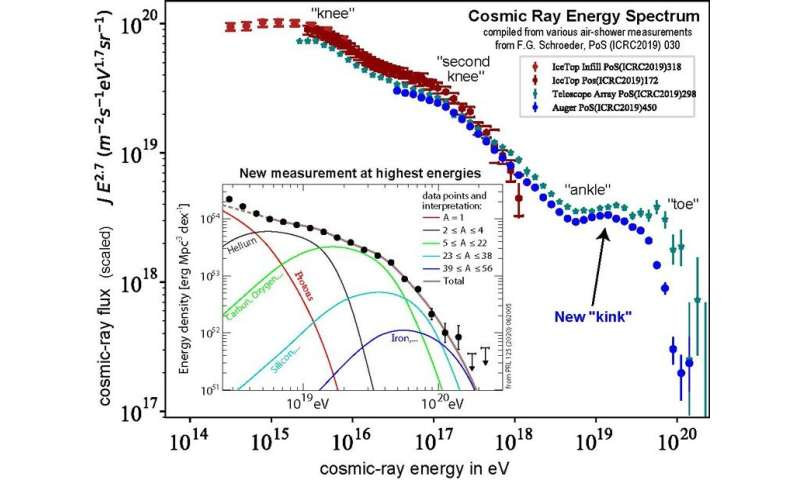 A new function discovered in the energy spectrum of the most powerful particles in the universe