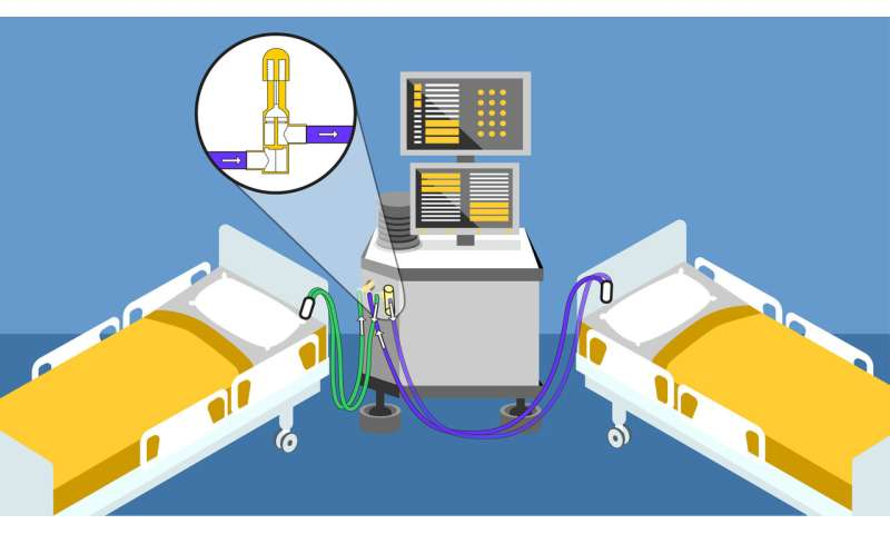 Personalized device could support multiple COVID-19 patients from a single ventilator