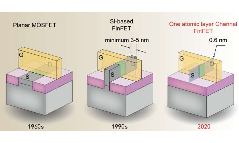 Scientists shrink fin-width of FinFET into sub 1 nm