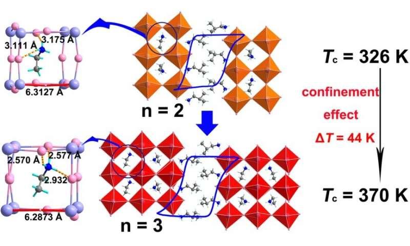 Researchers acquire high-Tc layered metal halide ferroelectrics via cage-confined ethylamine rotators