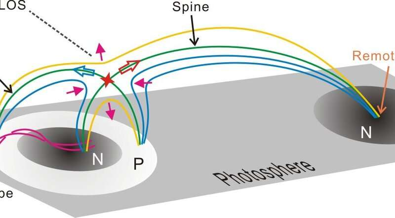 Researchers conduct first simultaneous imaging and spectral study on a solar fan-spine