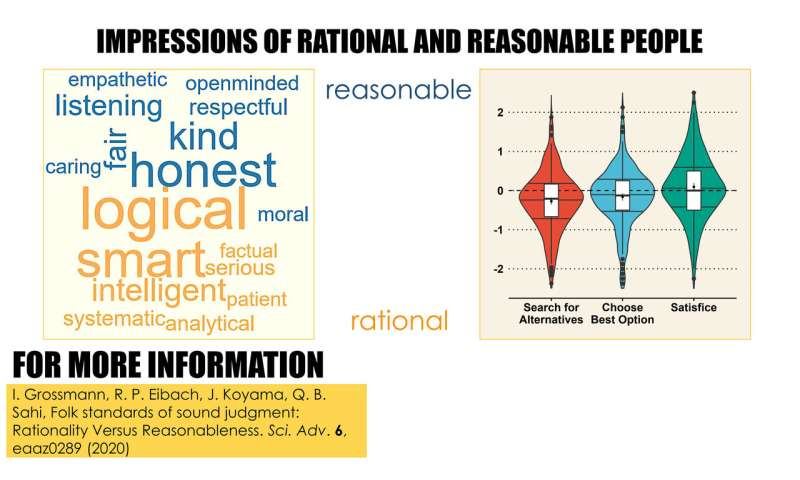 People view rationality and reasonableness as distinct principles of judgment