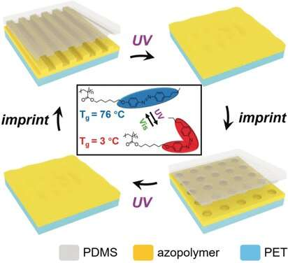 Azopolymer material allows light-assisted imprinting of nanostructures for structurally colored surfaces