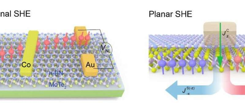 **Researchers discovered that thinning down Weyl semimetals provides a new twist to spintronics