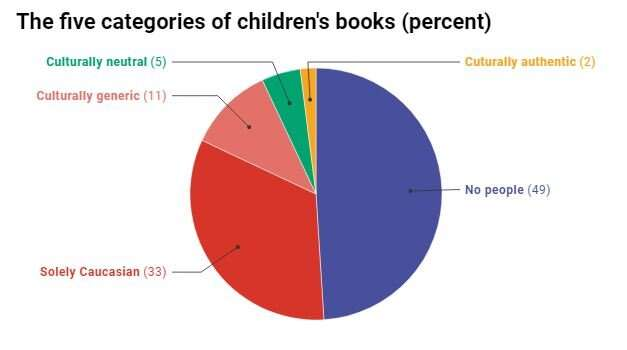 Bias starts early – most books in childcare centres have white, middle-class heroes