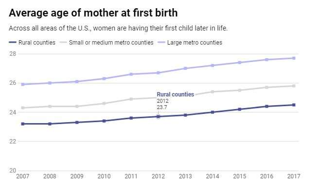 The US birth rate keeps declining: 4 questions answered