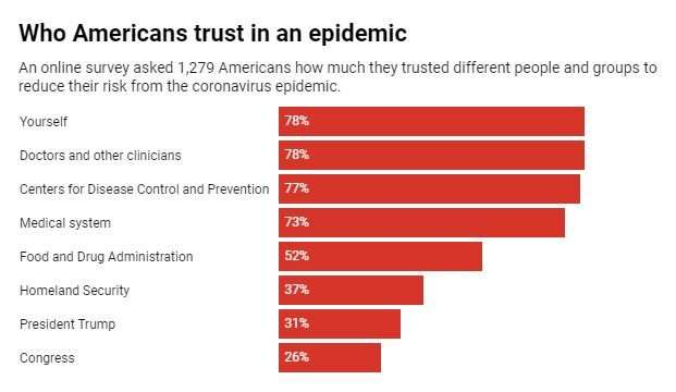 Americans still trust doctors and scientists during a public health crisis