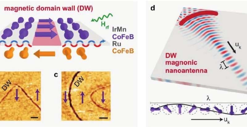 'Magnonic nanoantennas': optically-inspired computing with spin waves one step closer
