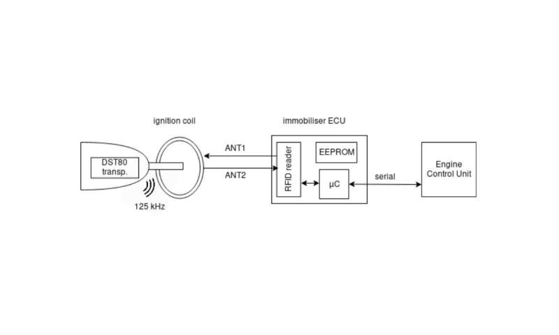 Insecure encryption configurations compromise security of Hyundai, Toyota, and Kia vehicles