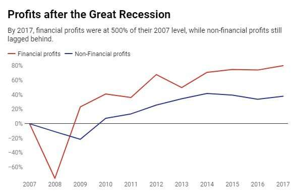 We are entering a recession – but what did we learn from the last one?