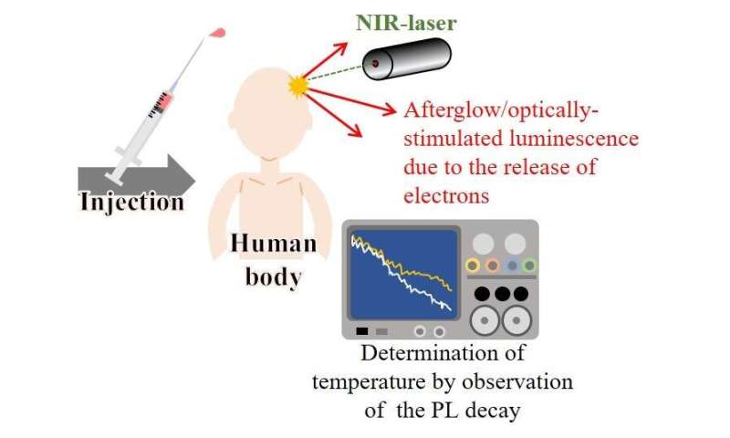 Sensing internal organ temperature with optically stimulated luminescence