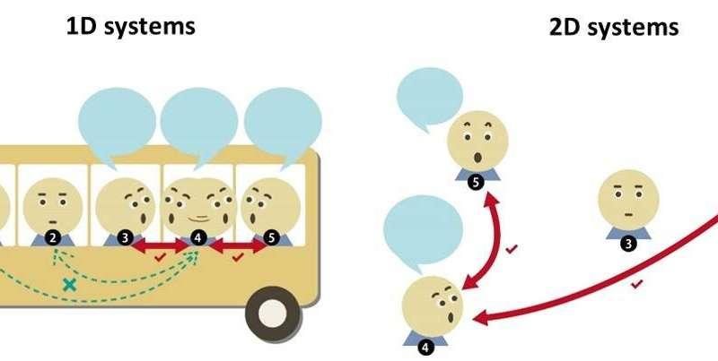 ابعاد انتقال: اکسیژن ها که در فسفر هیجان انگیز هستند