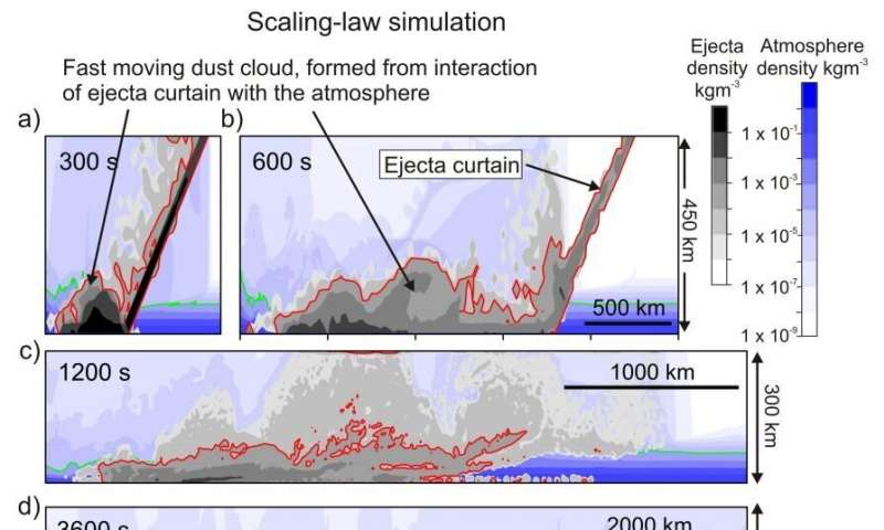 Simulation shows how dust could have spread so evenly over whole Earth after Chicxulub asteroid strike