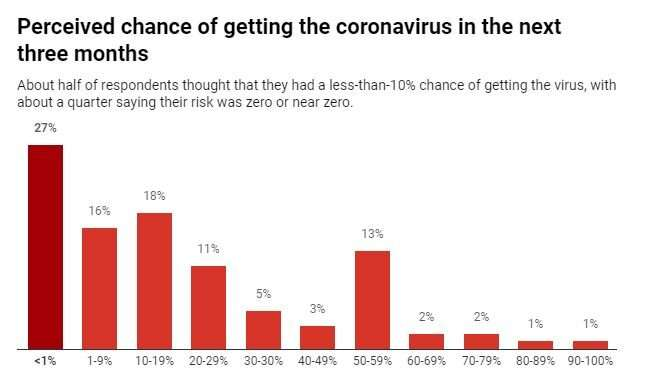 Americans disagree on how risky the coronavirus is, but most are changing their behavior anyway