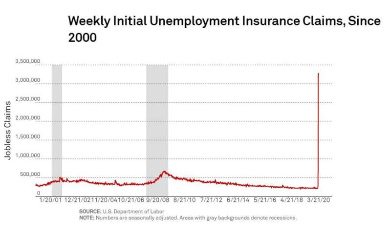 US jobless claims have soared. Is a recession necessary to fight COVID-19?