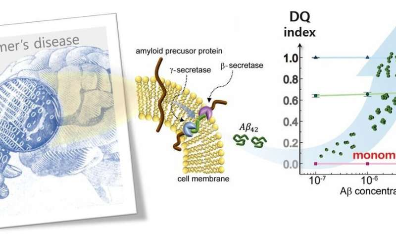 New method to monitor Alzheimer's proteins