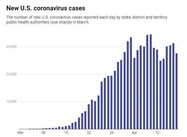 How much coronavirus testing is enough? States could learn from retailers as they ramp up