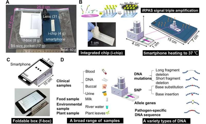 POCKET DNA-testing kit uses smartphone to detect mutations