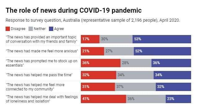Coronavirus 'news fatigue' starts to bite for Australians in lockdown