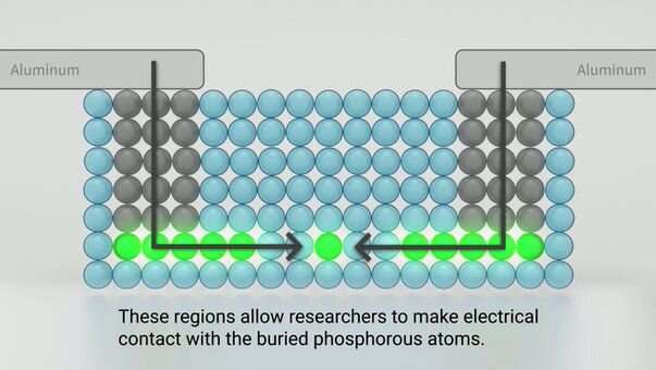 Scientists create new recipe for single-atom transistors
